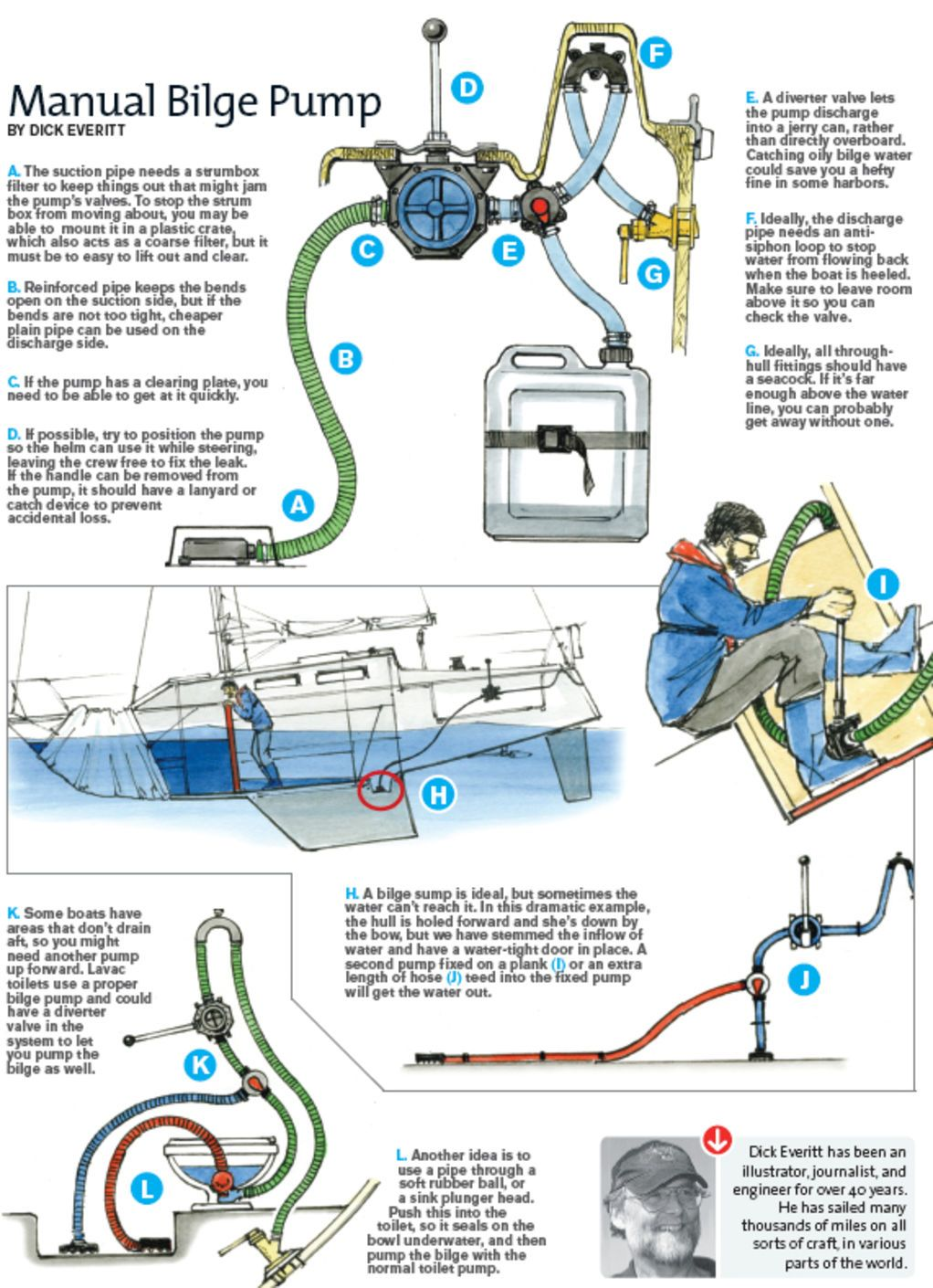Manual Bilge Pump Sail Magazine Liveaboard Sailboat Boat Projects Sailing Yacht