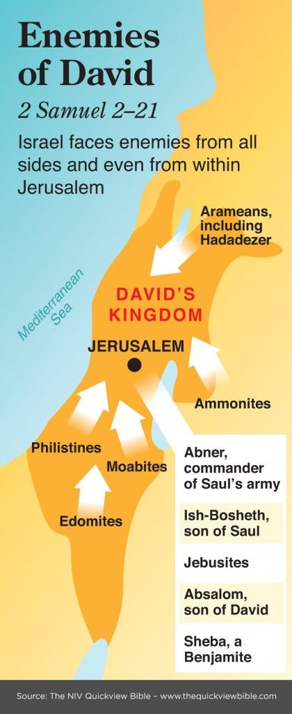 The Quick View Bible » Enemies of David
