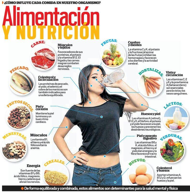 Sabes como actuan los alimentos en tu cuerpo