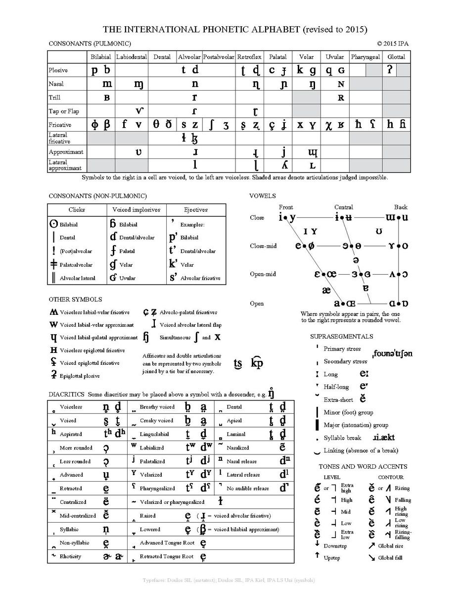 File:The International Phonetic Alphabet (revised to 2015
