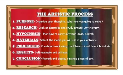 """The Art Process"" - occasionally hang and review w/each class"