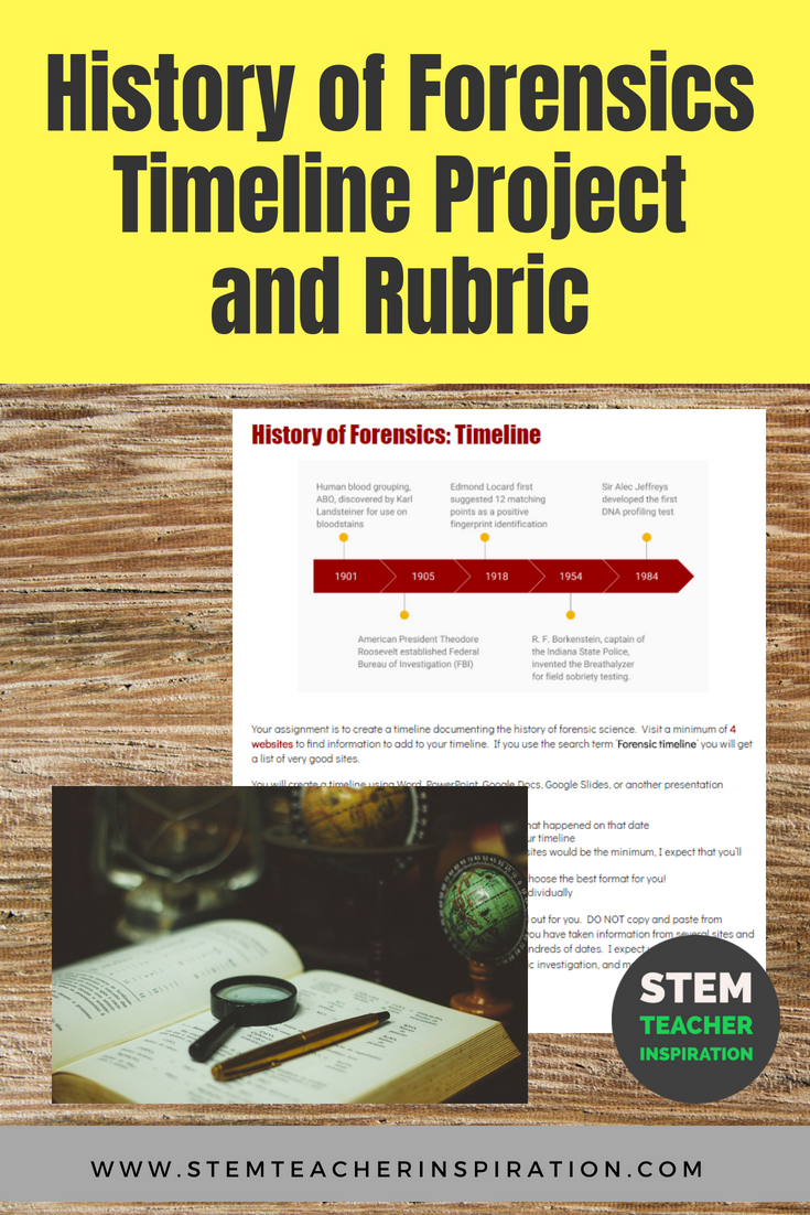 History Of Forensics Timeline Project Timeline Project Teacher