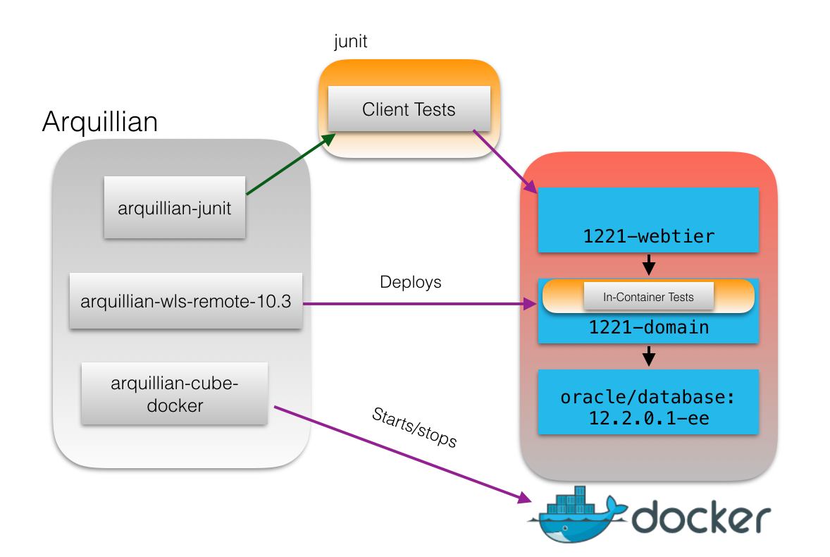 Testing java ee 7 applications in docker with arquillian cube software architecture diagram pooptronica