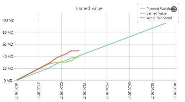 Earned Value Analysis Template For Project Management