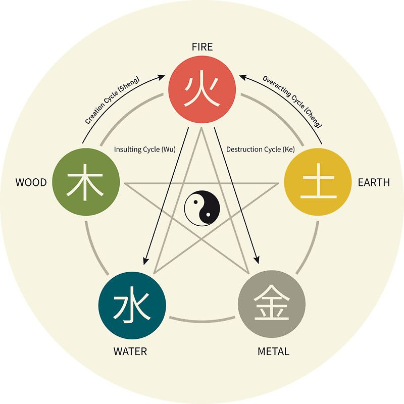 Five Elements / Phases Poster (Wu Xing)' Sticker by Thoth Adan   Fifth  element, Element symbols, Elements tattoo