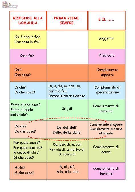 Tabella dell 39 analisi grammaticale cerca con google grammatica manu italian grammar - Diversi analisi grammaticale ...