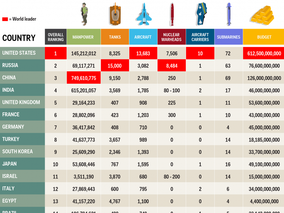 The 35 Most Powerful Militaries In The World Military Military Ranks Military Insignia