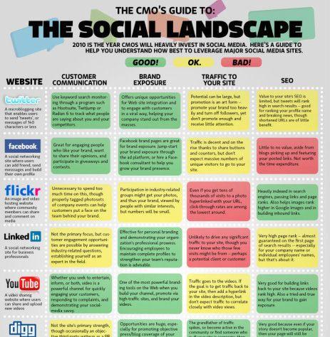 65 Terrific Social Media Infographics Social Media Landscape