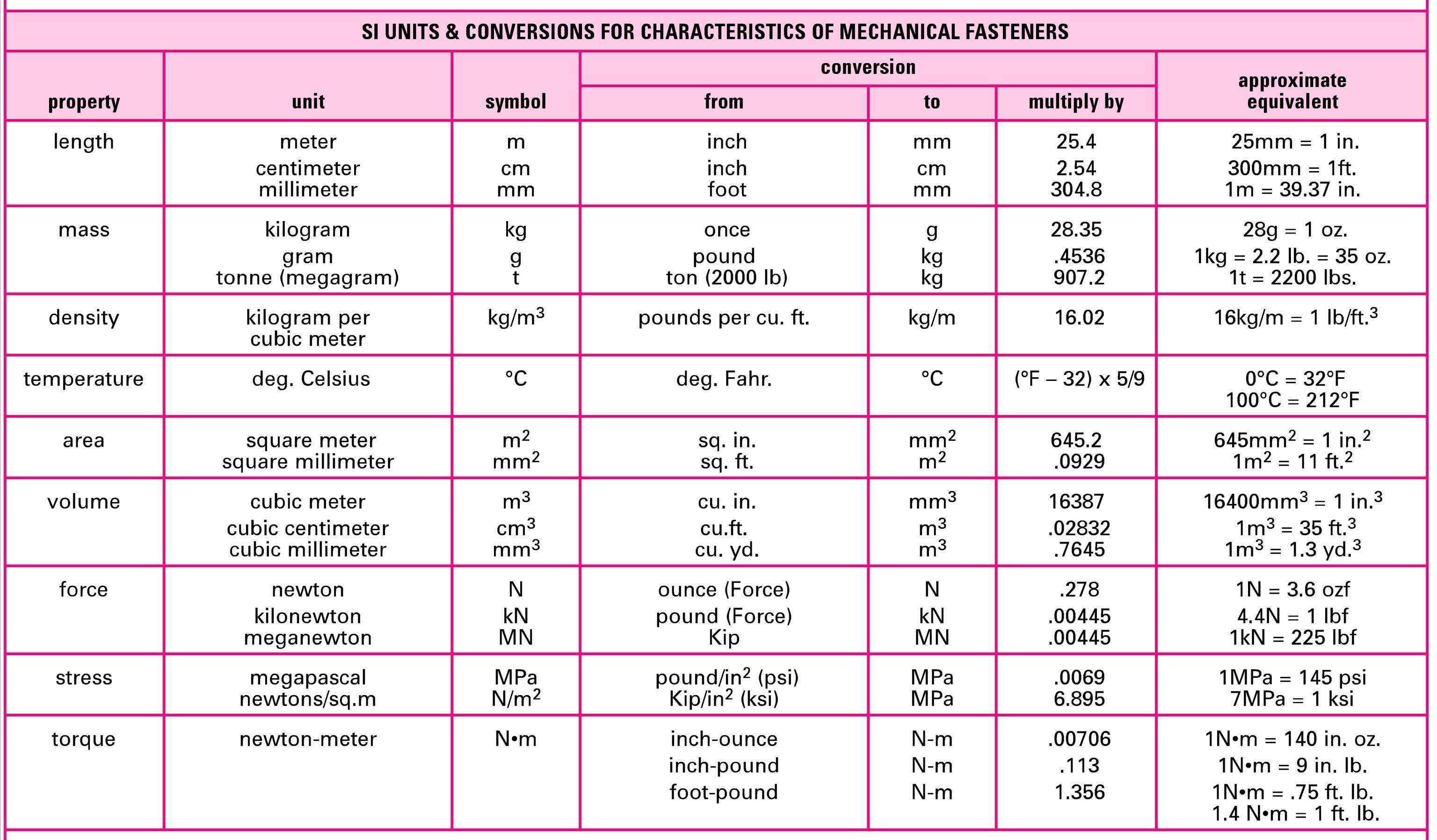 Length Conversion Charts