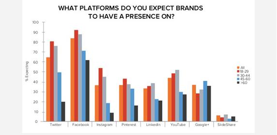 O que as pessoas esperam das marcas nas #redessociais. Pesquisas nos Estados Unidos apontam as três principais reivindicações dos usuários. Veja abaixo quais são elas.