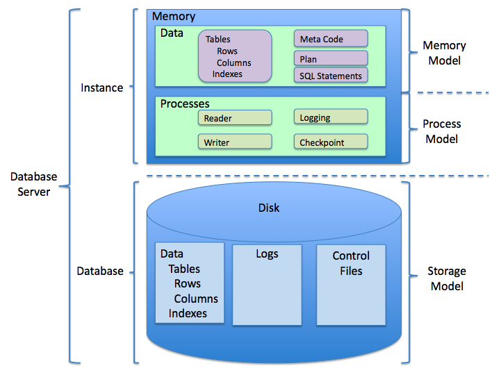 Difference Between Rdbms And Mongodb Management Information Systems Relational Database Management System Database Management System