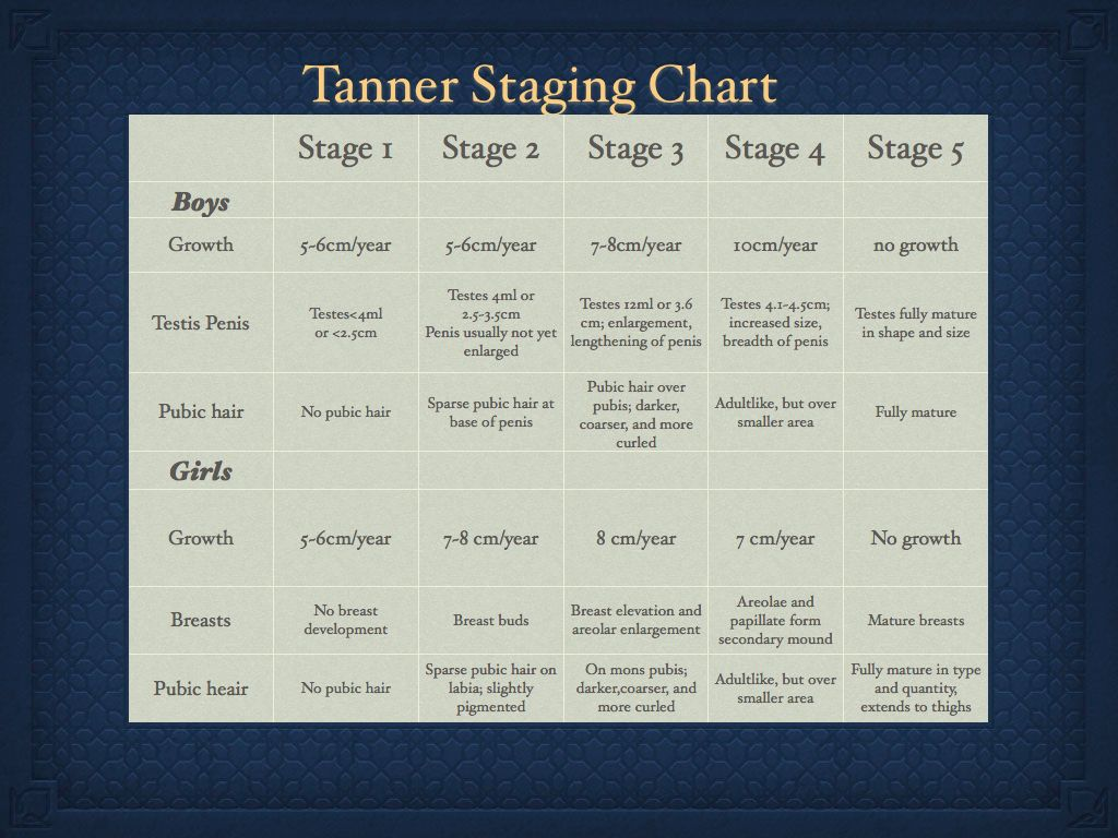 Tanner Stages Charts Np school, School info