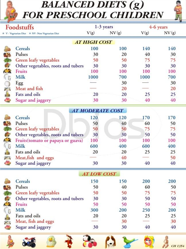 Balanced Diet Chart for Children - Trying to find free ...