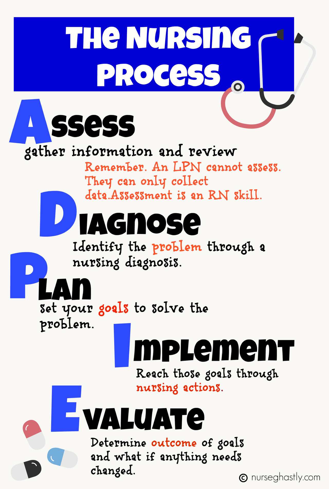 Case study nursing process Coursework Example - June 2019 - 1222 words