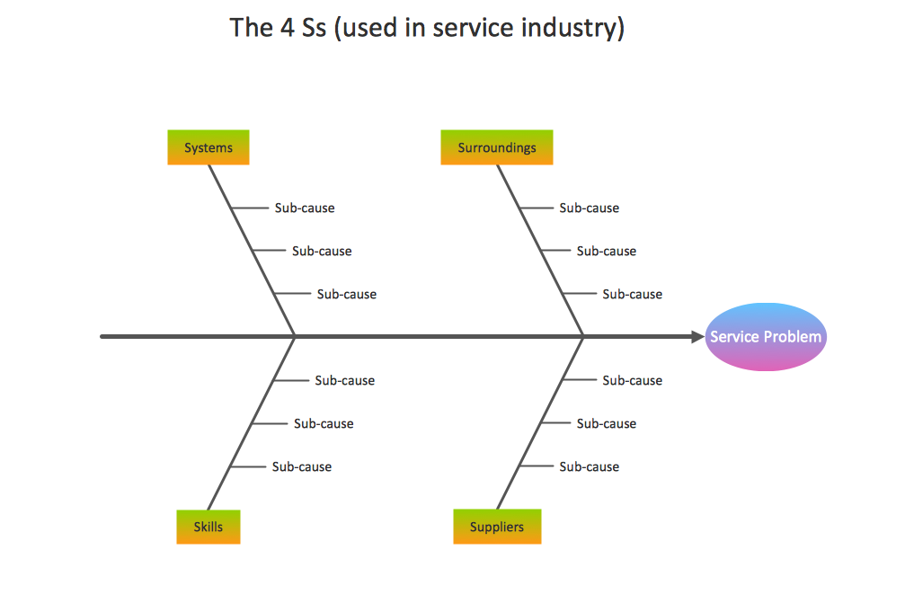 Management Fishbone Diagram Service 4 Ss Template