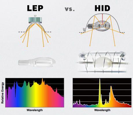 Light Emitting Plasma Lep Vs High Intensity Discharge Hid