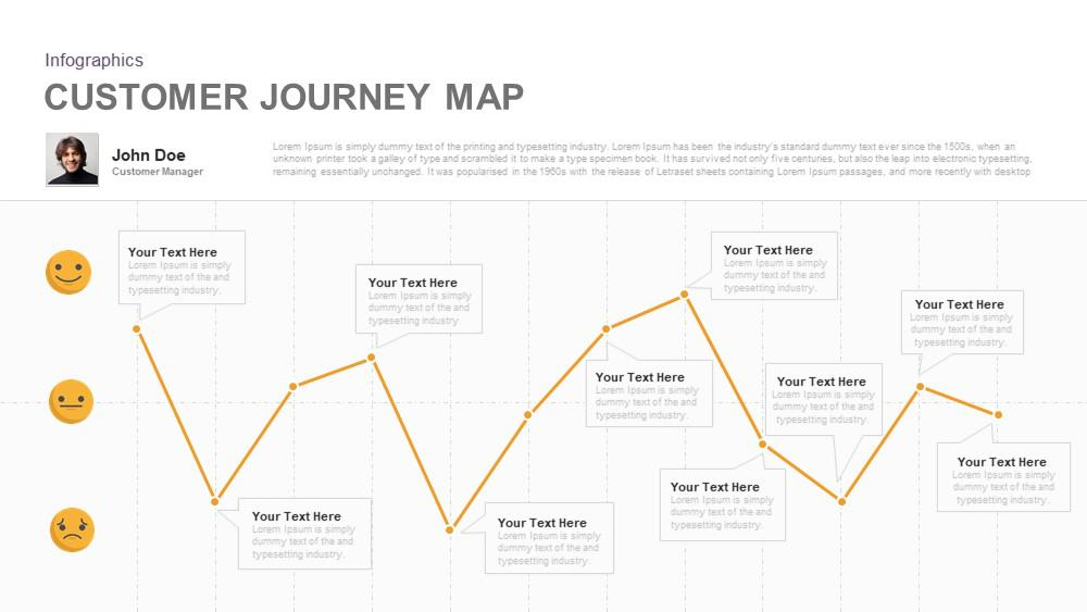 Customer Journey Map PowerPoint Template and Keynote