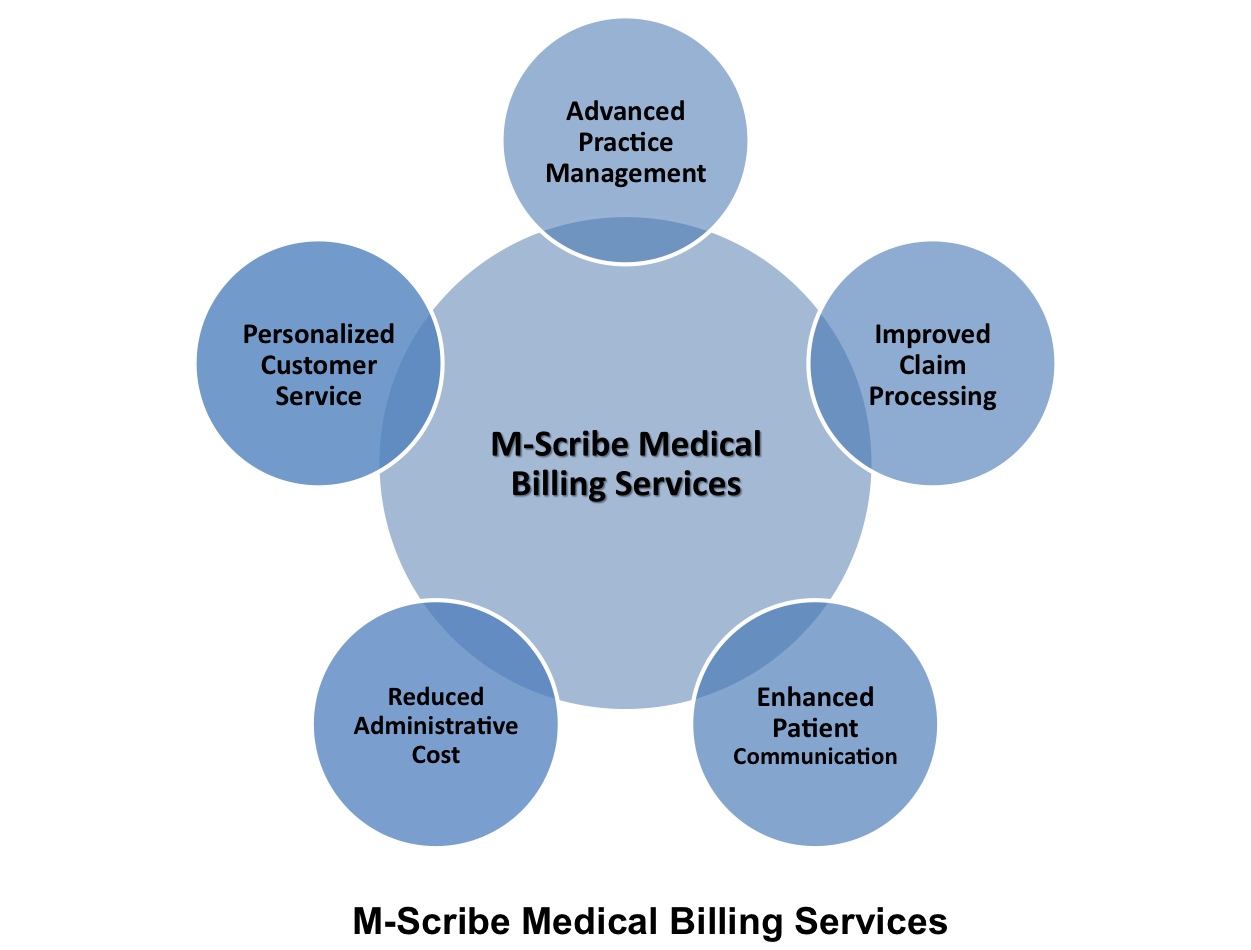 Successful Medical Practices Employ Special Medical Billing