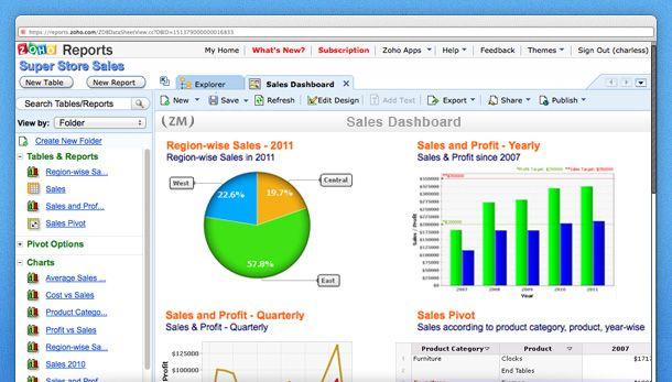 Zoho Reports Vs Microstrategy Reviews Of Zoho Reports
