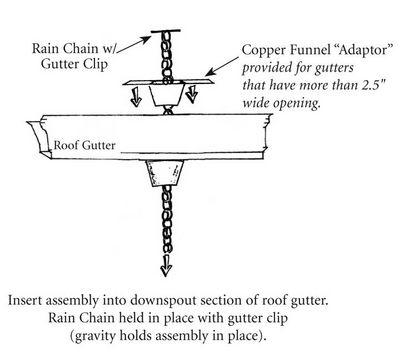 Rain Chain Install Information