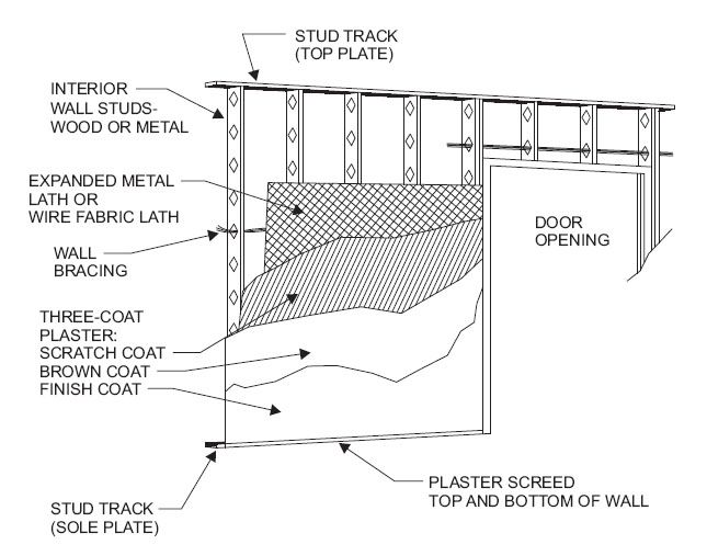 Chapter 25 Gypsum Board And Plaster Concrete Block Walls Concrete Blocks Plaster Walls