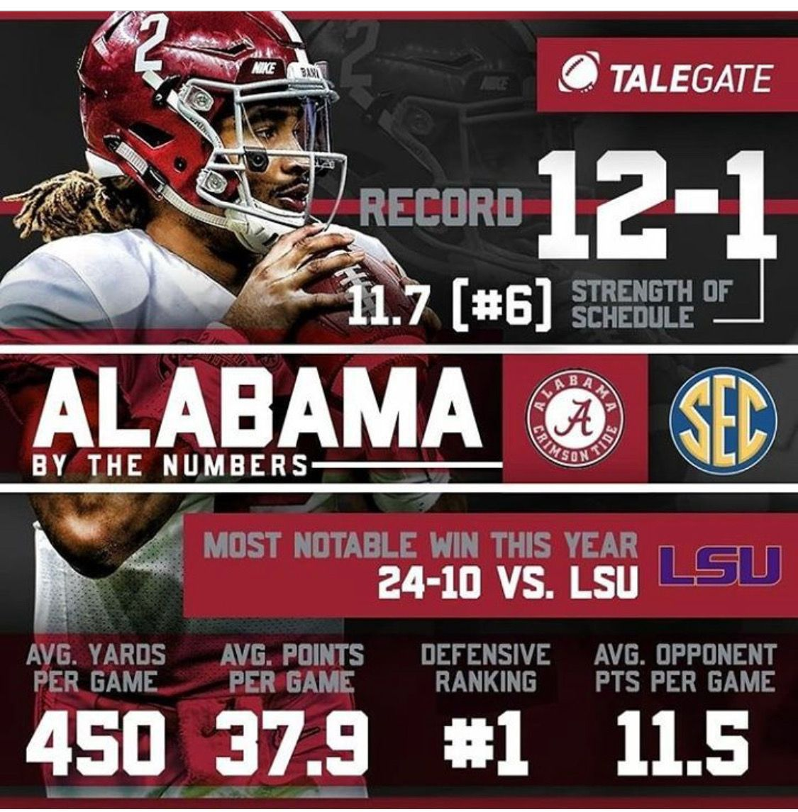 2018 National Champions The Alabama Crimson Tide