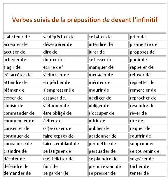 La Conjugaison Des Verbes Avec Ou Sans Preposition Phrases En Francais French Expressions Apprendre Le Francais