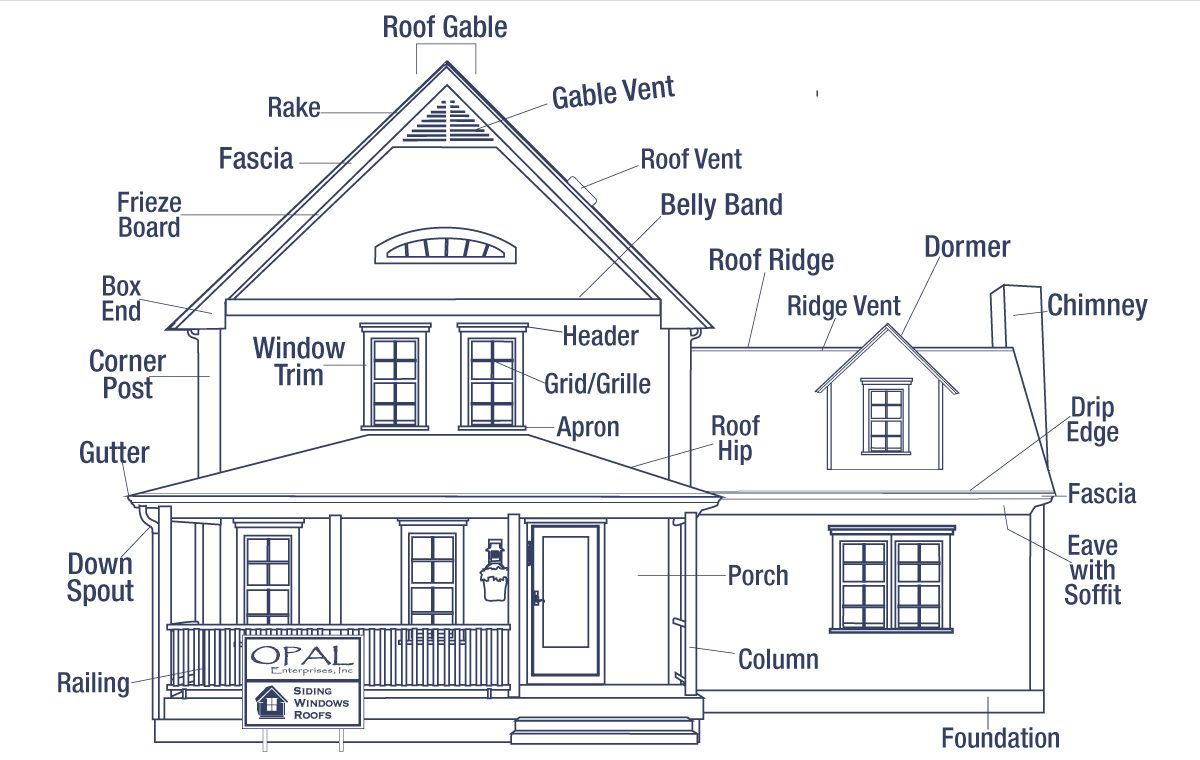 Kim Myatt On Twitter I M Getting To Grips With Drawing Buildings Specifically A House Today And It Really Helps When In 2020 House Exterior Architecture Roof Edge