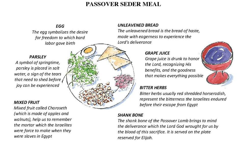 Dont Passover Palestine This Holiday Easter Pinterest Seder