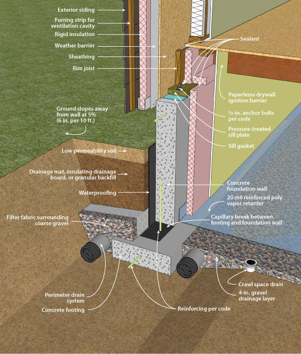 Concrete Wall With Interior Insulation Figure 3 17 Detail Pinterest Interior Walls