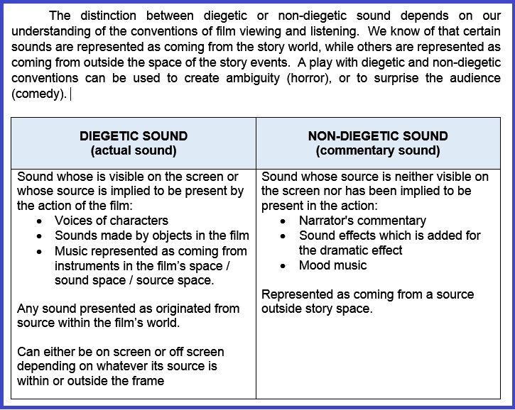 what is the difference between diegetic and nondiegetic sound quizlet