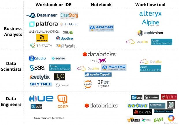 Landscape of tools for managing data projects | Data