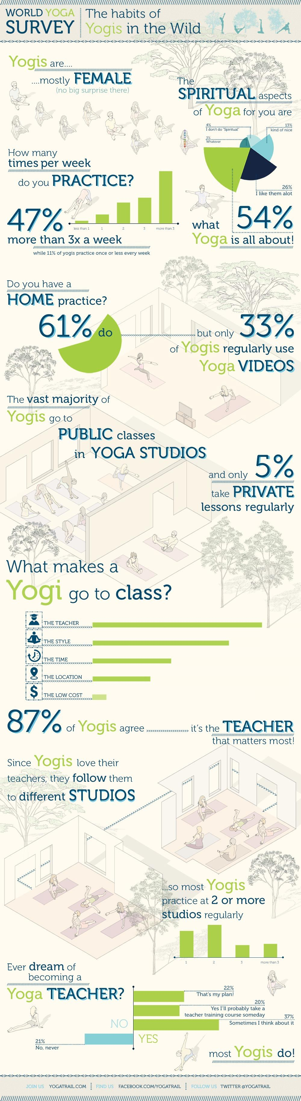 The Habits Of Yogis In The Wild Infographic Yoga Infographic
