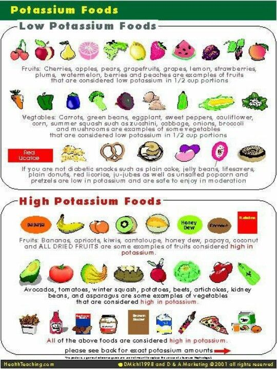 Potium Good In Moderation Broccoli Is Also On The High List Certain Medications Require A Low T This Chart Helpful As Am Increase And