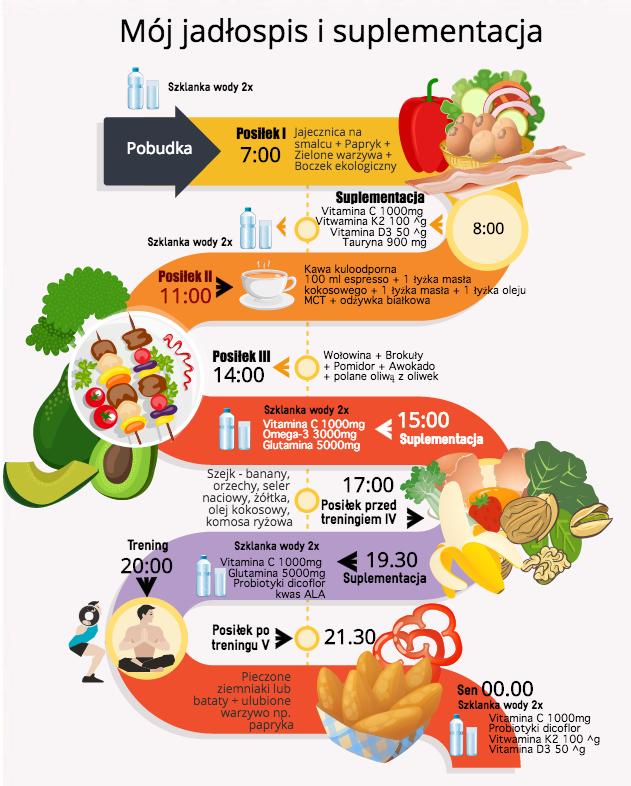 Na Czym Polega Dieta Ketogeniczna Ketoza Jadlospis Suplementacja Przepisy I Efekty Stosowania Diety Motywator Dietetyczny Ketogenic Diet Diet Ketosis