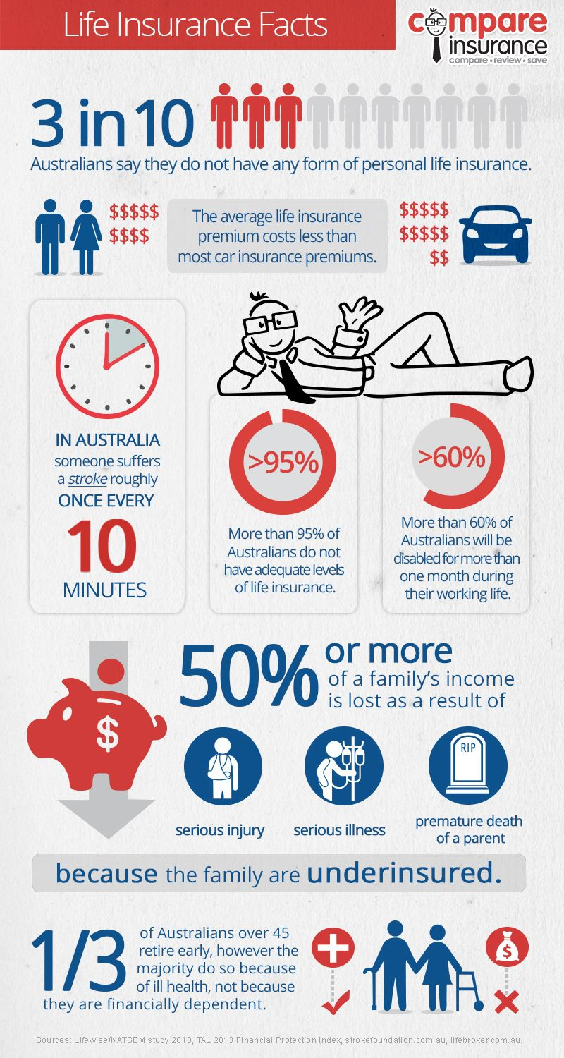 Infographic Life Insurance Facts Life Insurance Facts Life