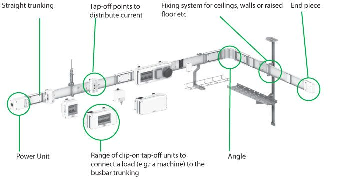 Busbar Trunking System Design For Distribution Of Currents From 25 To 4000a Jpg 694 374 Electronic Engineering Residential Wiring System