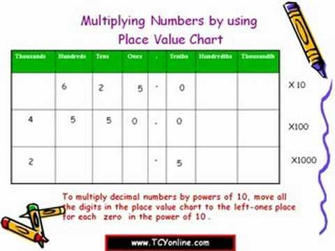1000+ images about Multiplying by 10 on Pinterest   Math notebooks ...