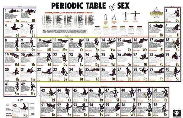 Periodic position sex table