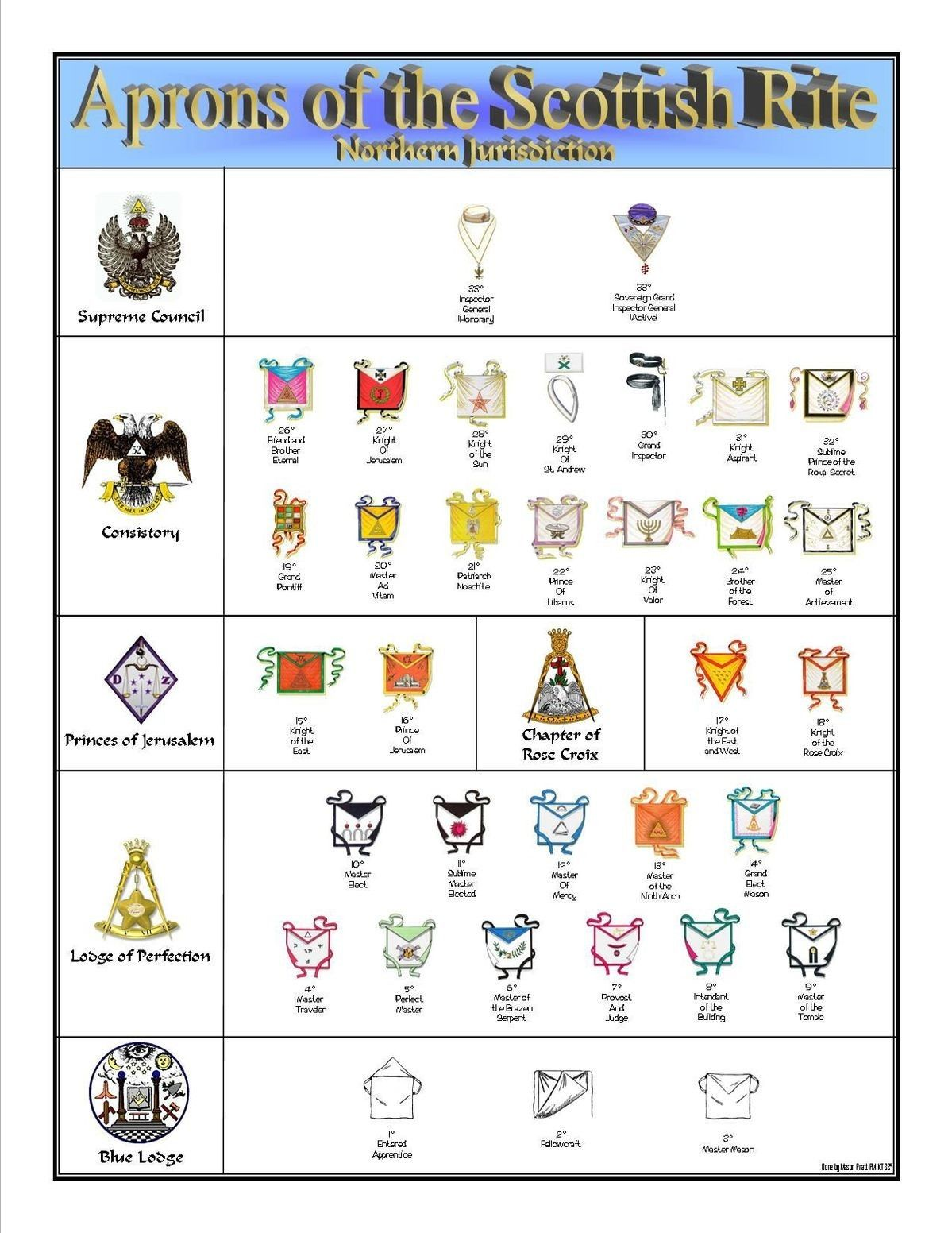 Masonic accessories Masonic symbols, Freemasonry, Secret