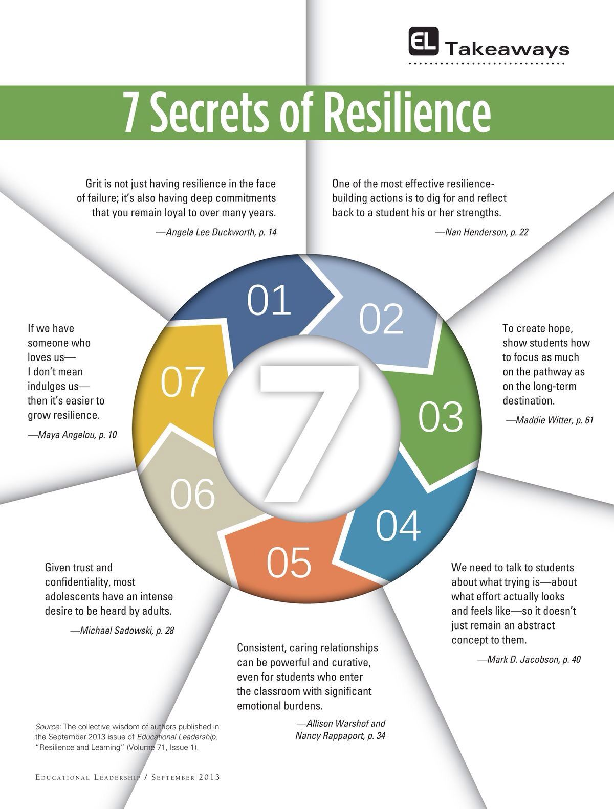 7 Secrets Of Resilience