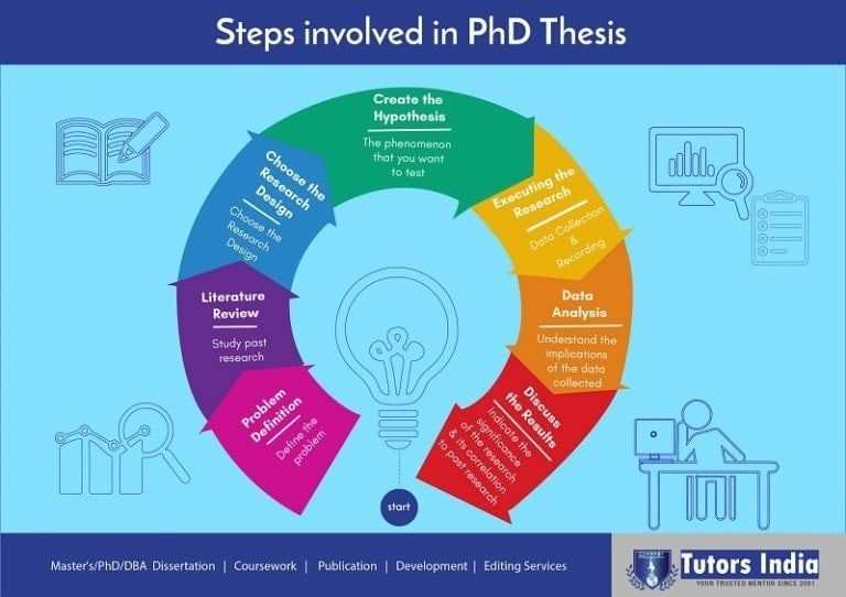 Mastering The Art Of Writing A Phd Thesi Dissertation Service Services