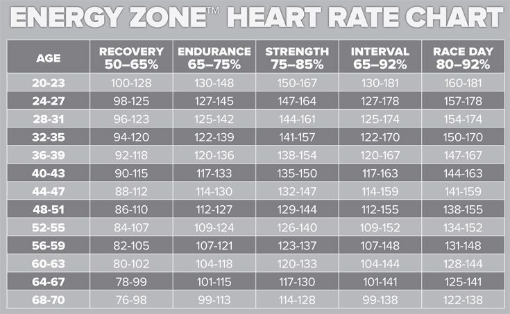 Exercise Heart Rate By Age Net Deals Image Results Exercise