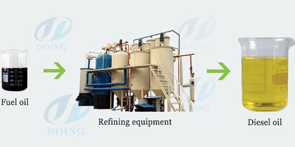 In Our Design Firstly Our Clients Need To Heat The Indirect Heating System Then The Indirect Heating System Will Transfer Heat To R Crude Oil Oils Diesel Oil