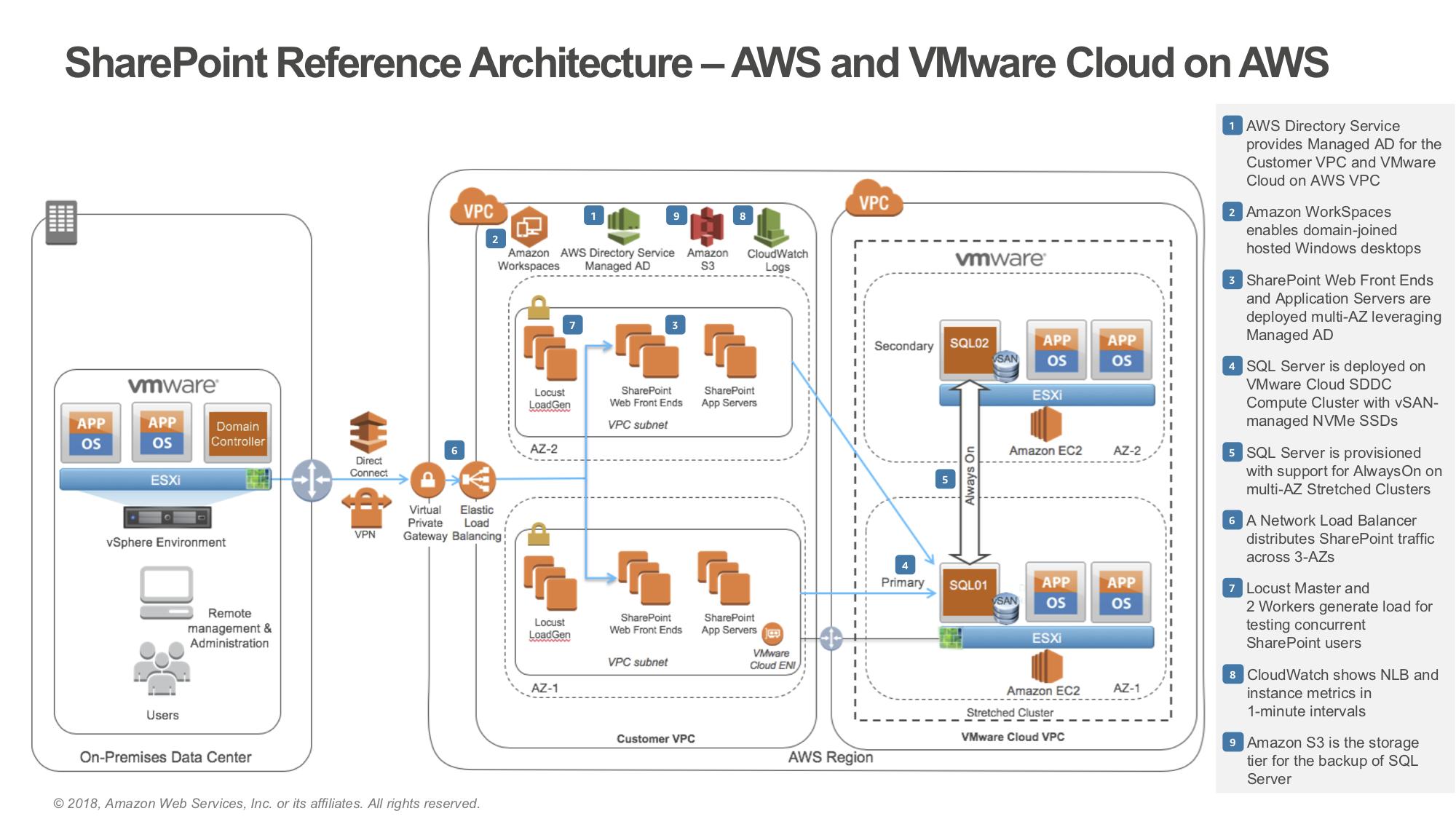 24 Complex Google Cloud Architecture Diagram Samples Bookingritzcarlton Info 24 Complex Google Cloud A Diagram Architecture Data Architecture Architecture