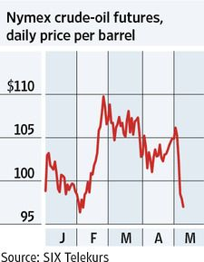WEDNESDAY, May 9, 2012 - The price of oil has been falling in May. The cost of a barrel of crude oil fell 93 cents to $97.01 on Tuesday. The price is down more than $9 this month and is far below the year's peak of nearly $110, reached in late February. Fears of slowing economies in the U.S. and Europe, along with apparently easing tensions in the Middle East, are among factors behind the decline.