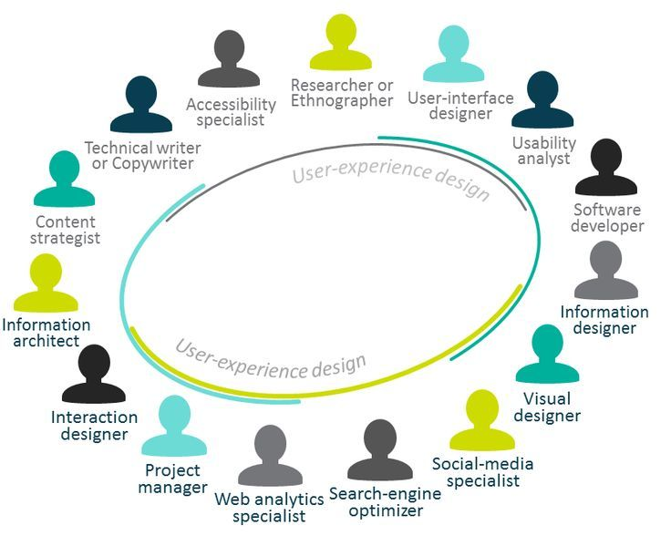 Image Result For Digital Ux Full Service Team Roles User Experience Design Book Recommendations Content Strategy