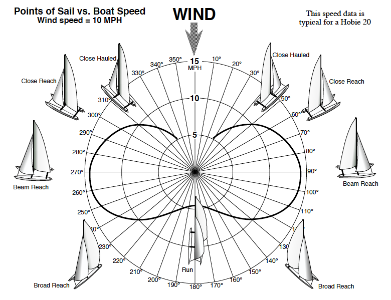 points of sail vs boat speed
