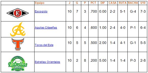 aae89944919 Tabla de Posiciones Round Robin 9 de Enero Baseball Dominicano