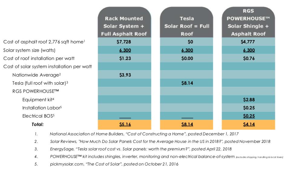 Powerhouse 3 0 Solar Shingles Head To The Roof Solar Shingles Solar Roof Solar Installation
